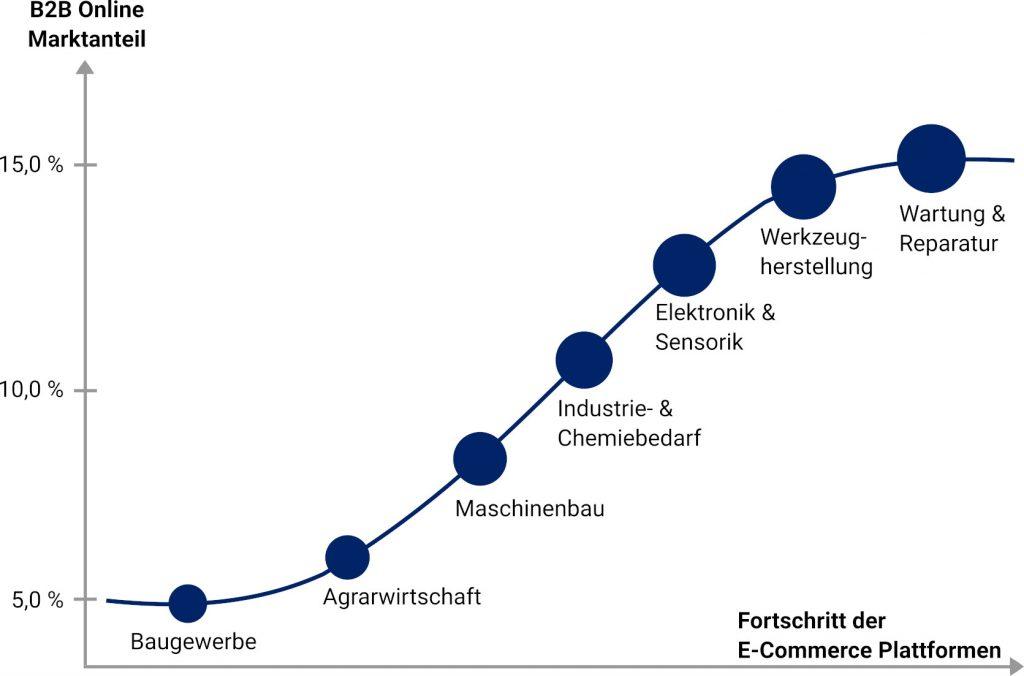 Branchen im B2B E-Commerce
